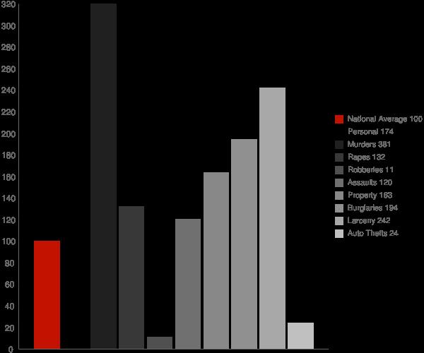 Magness AR Crime Statistics