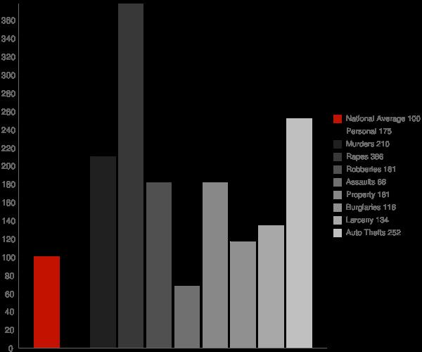 Ingalls IN Crime Statistics