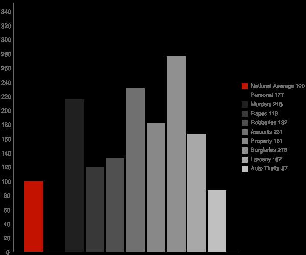 Red Springs NC Crime Statistics