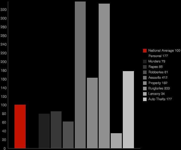 Maricopa CA Crime Statistics