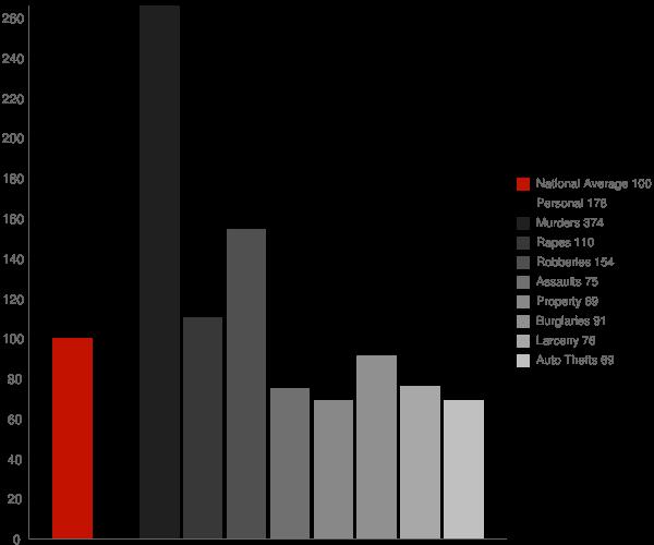 El Sobrante CA Crime Statistics