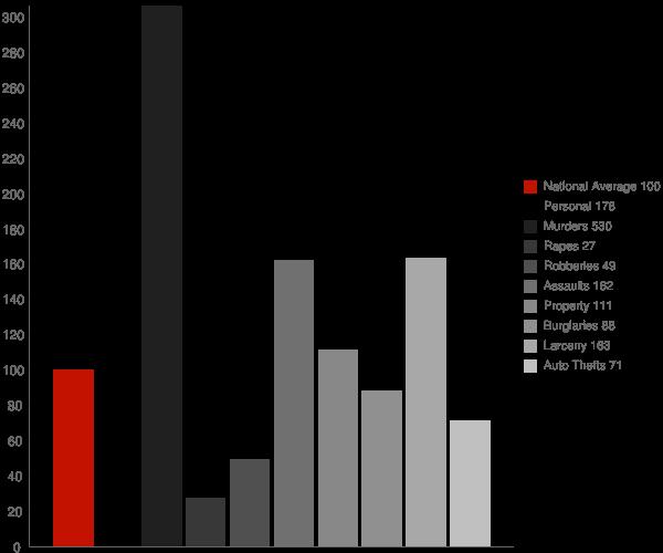 Port Allen LA Crime Statistics