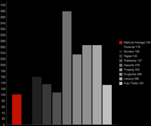 Minor AL Crime Statistics