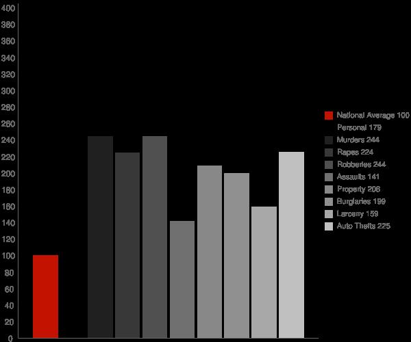 Indianapolis IN Crime Statistics