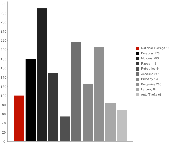 Landmark AR Crime Statistics