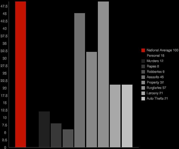 Chilchinbito AZ Crime Statistics
