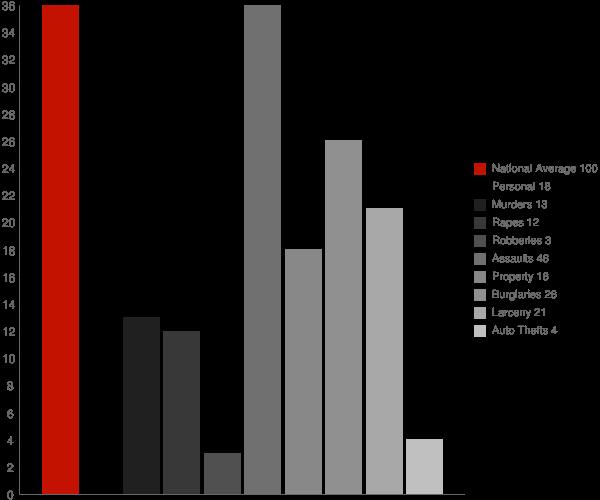 Keeseville NY Crime Statistics
