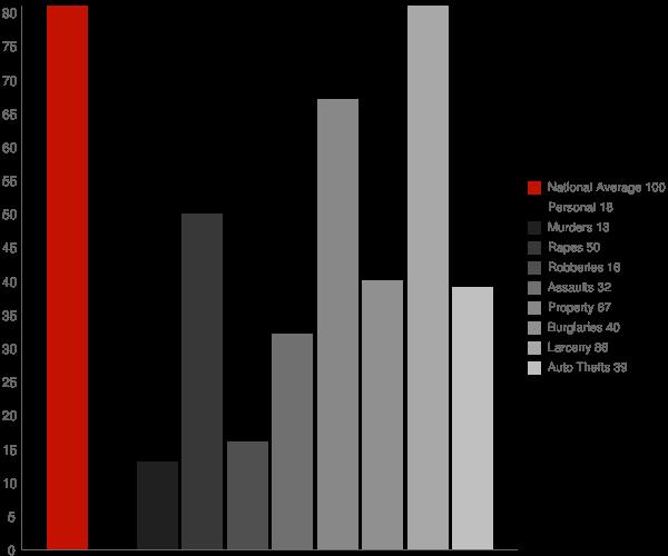 Exeter NH Crime Statistics