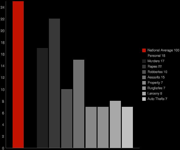 Mount Airy MD Crime Statistics