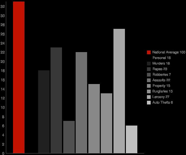 Washington Heights NY Crime Statistics