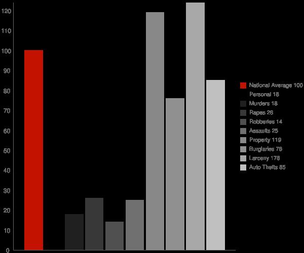 Angola IN Crime Statistics
