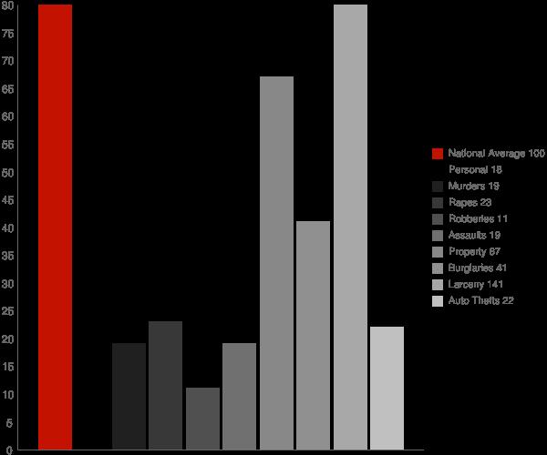 West Hills NY Crime Statistics