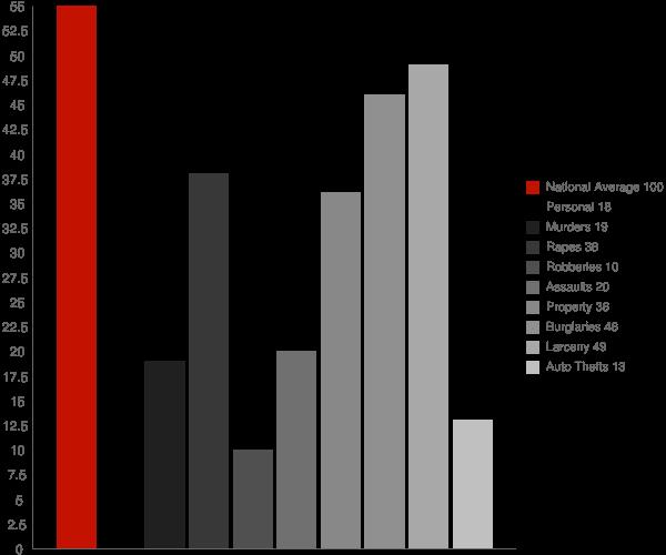 Greentown IN Crime Statistics
