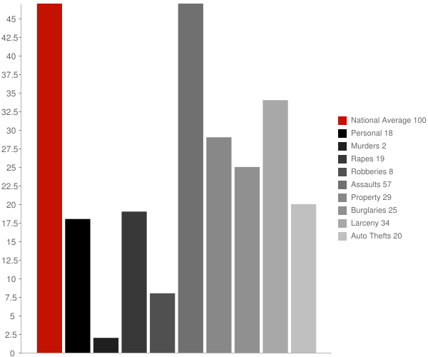 Diamond Ridge AK Crime Statistics