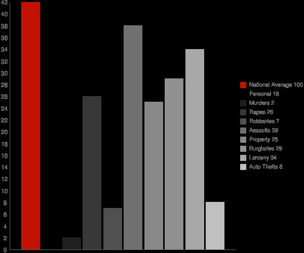Lancaster NY Crime Statistics