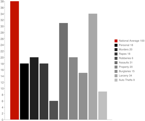 Firthcliffe NY Crime Statistics