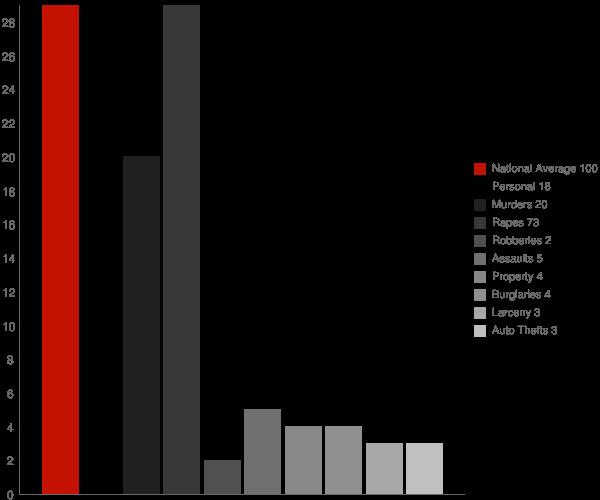Indian Springs Village AL Crime Statistics