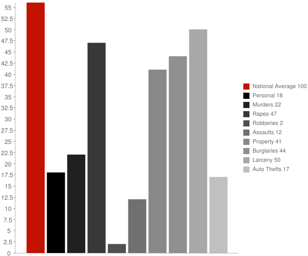 Rudolph WI Crime Statistics