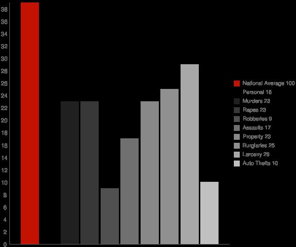 Flanders NY Crime Statistics