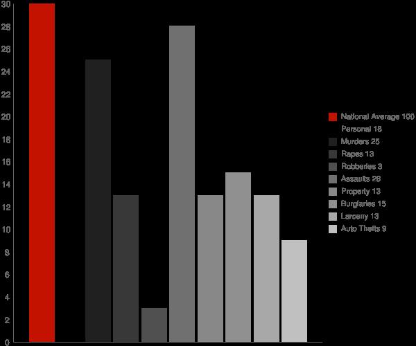 Monrovia MD Crime Statistics