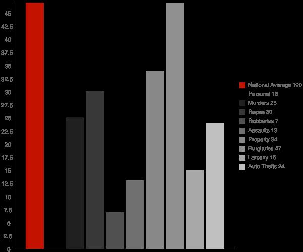 Newfane NY Crime Statistics