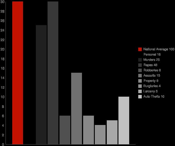 Dunnavant AL Crime Statistics