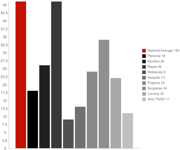 Hokes Bluff AL Crime Statistics