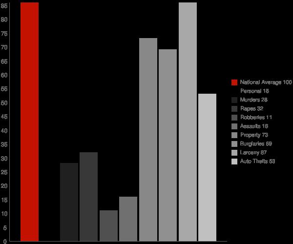 Porter IN Crime Statistics