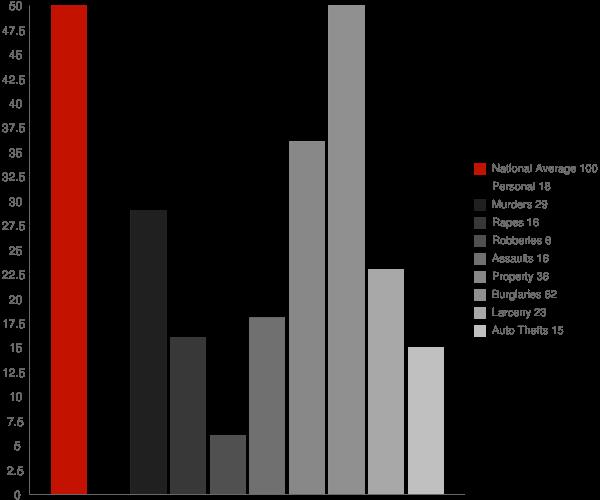Blennerhassett WV Crime Statistics