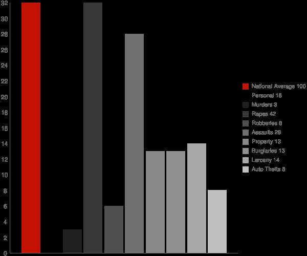 West Crossett AR Crime Statistics