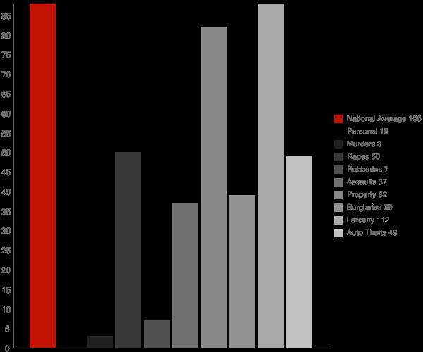 Newport VT Crime Statistics