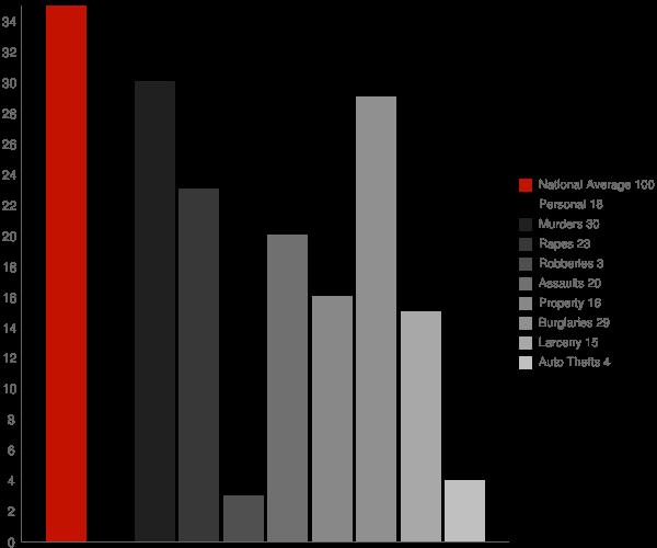 South Corning NY Crime Statistics