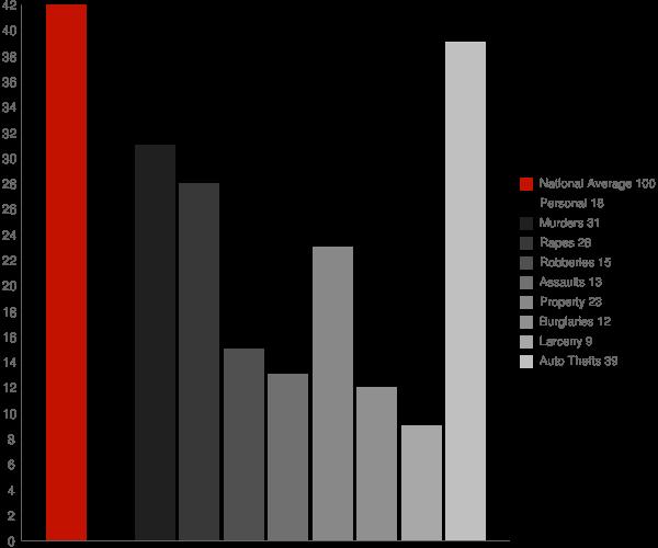 Hidden Valley IN Crime Statistics