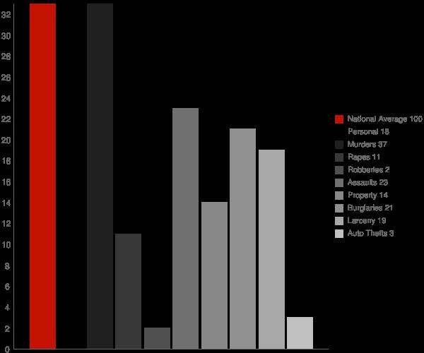 Richmondville NY Crime Statistics