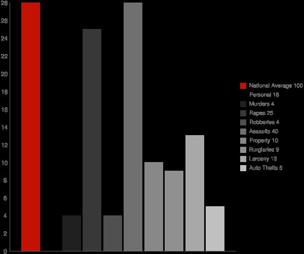 Rensselaer Falls NY Crime Statistics