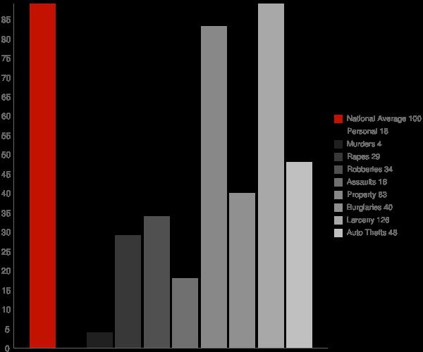 Brown Deer WI Crime Statistics