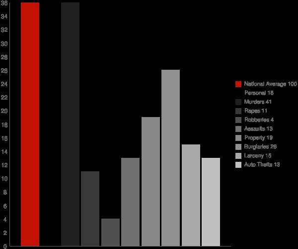 Foxfire NC Crime Statistics