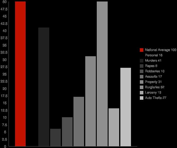 East Ellijay GA Crime Statistics