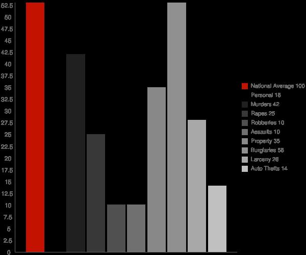 Nectar AL Crime Statistics