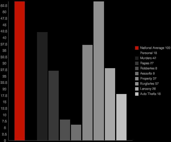 Steele AL Crime Statistics