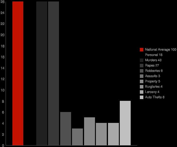 Macdoel CA Crime Statistics