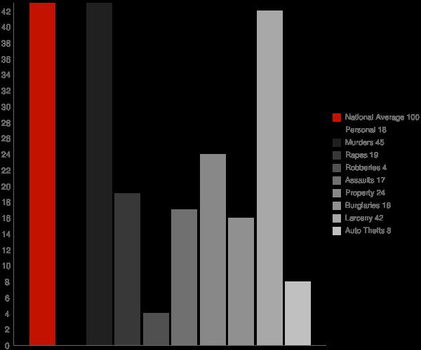 Shipshewana IN Crime Statistics
