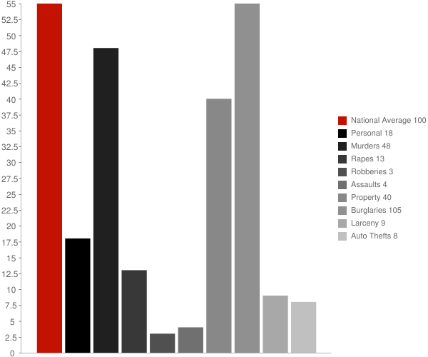 Magazine AR Crime Statistics