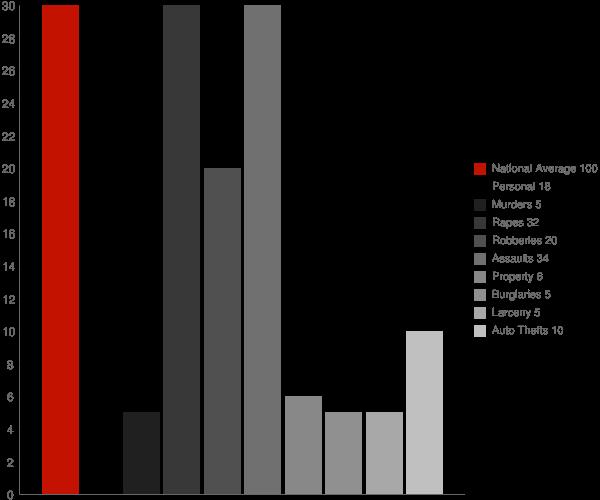 Hobson AL Crime Statistics