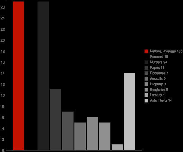 Houck AZ Crime Statistics