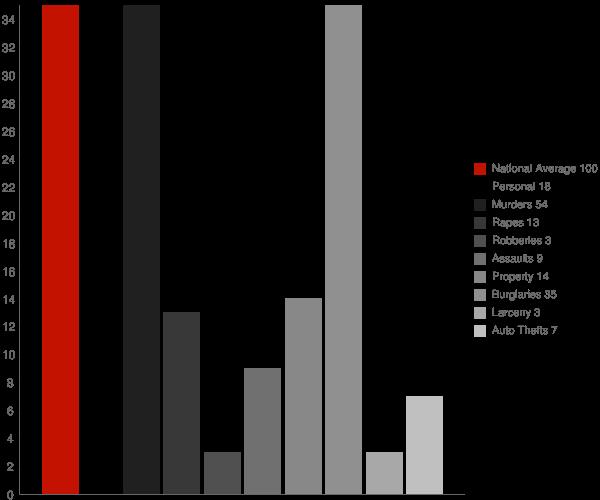 Lukachukai AZ Crime Statistics