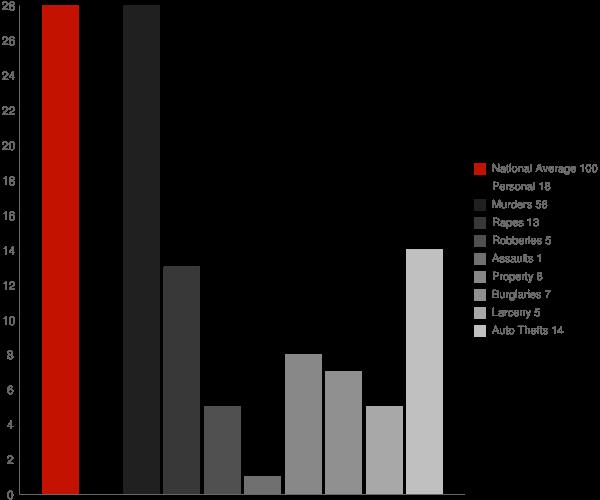 Lupton AZ Crime Statistics