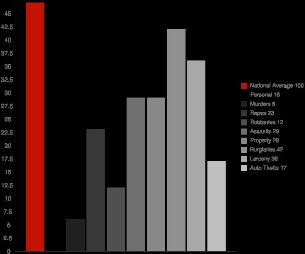 Saratoga CA Crime Statistics