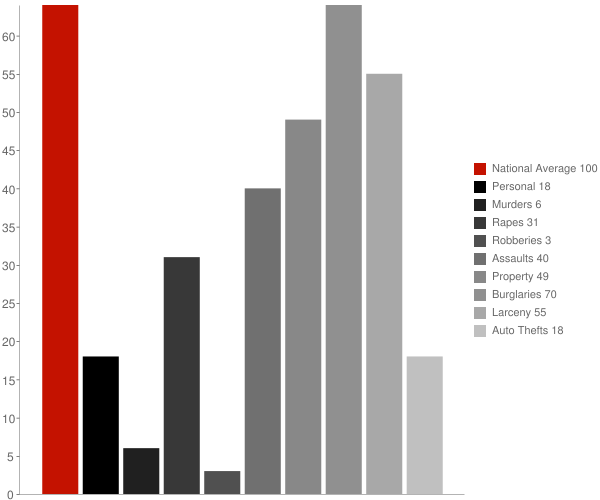 Davis WV Crime Statistics