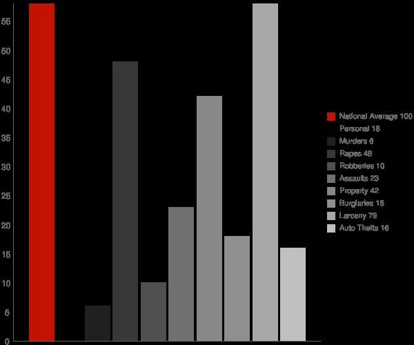 Columbus WI Crime Statistics